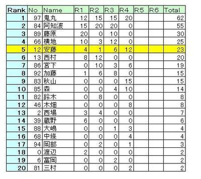 Ranking_r4