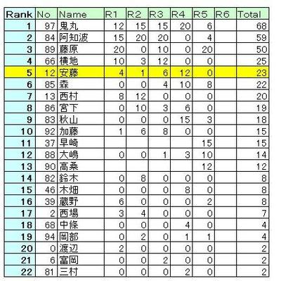 Tsukuba_fj_ranking_2008